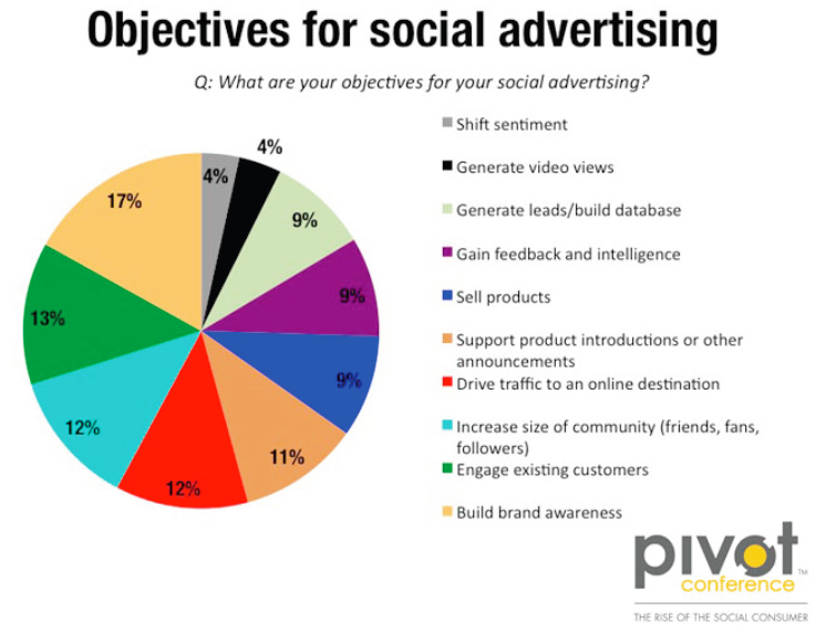 "Source: ""The Rise of the Social Advertising"", The Pivot Conference"